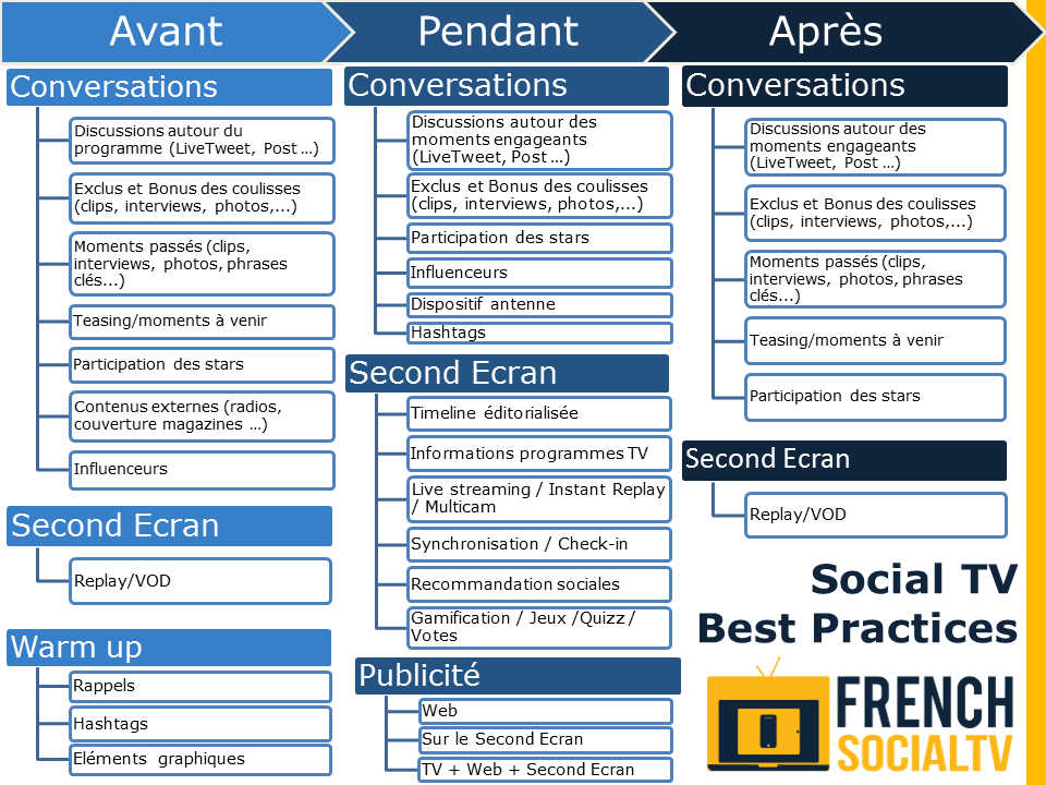 Social TV Best Practices by French Social TV