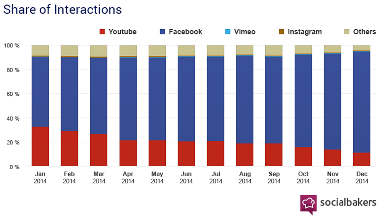 Share of interactions : Facebook vs Youtube