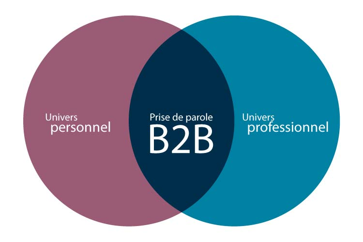 Position de la communication B2B dans l'univers d'un décideur